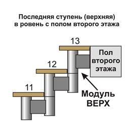 последняя ступень вровень с полом второго этажа