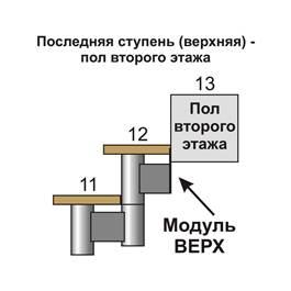 последняя ступень — пол второго этажа